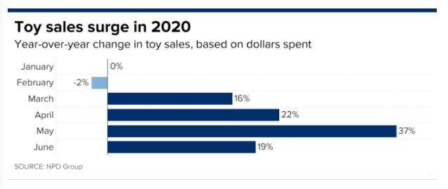 US toy sales